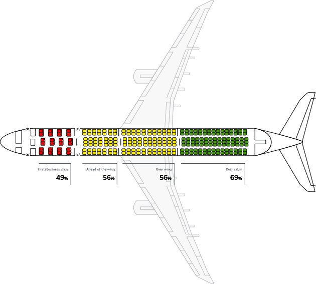 Diagram of aircraft survival rates in different aircraft areas